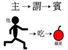 对外汉语中主谓宾的讲法