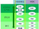 日本国内的汉语水平考试是什么样的?